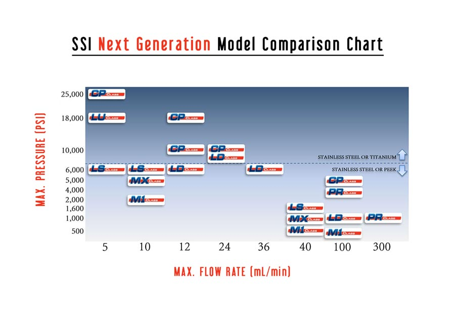 NEXT GENERATION pumps FROM ssi COMPARISON CHART