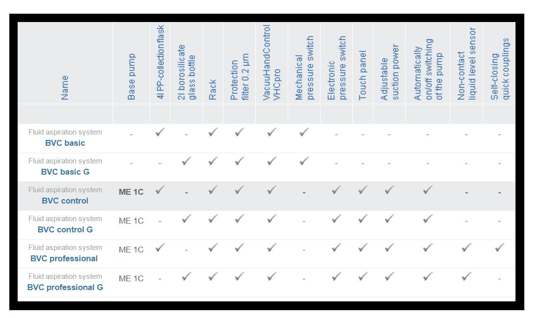 Fluid aspiration comparison chart