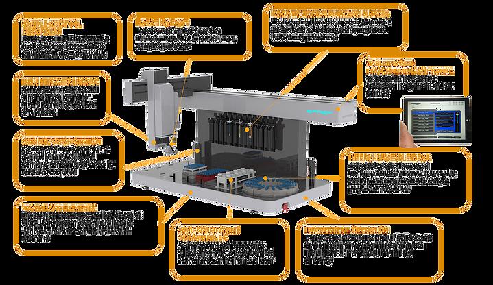 ePrep Automated Sample Preparation