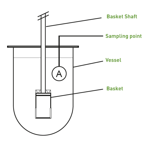 QLA dissolution basket method