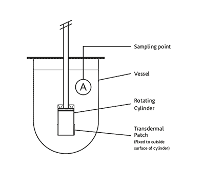 Dissolution rotating cylinder