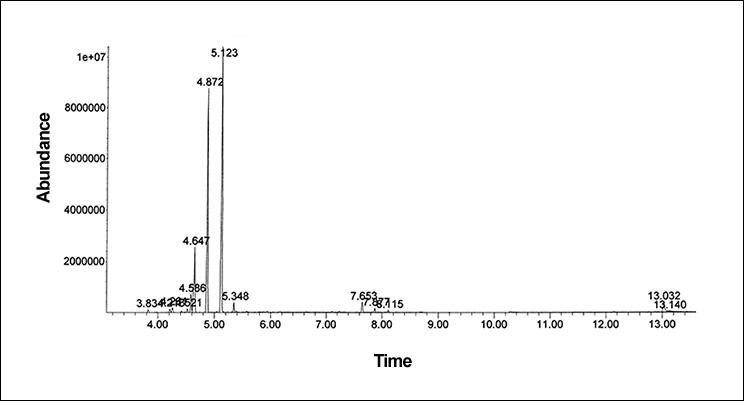 Chromatogram of terpenes