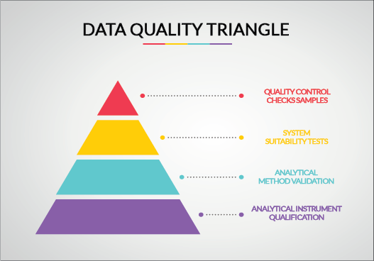 Data quality triangle