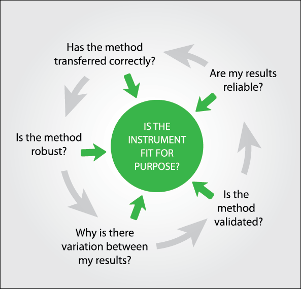 Investigation cycle for out of specification results